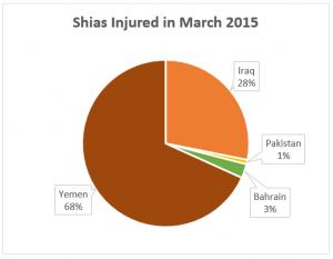 Shia injured graph